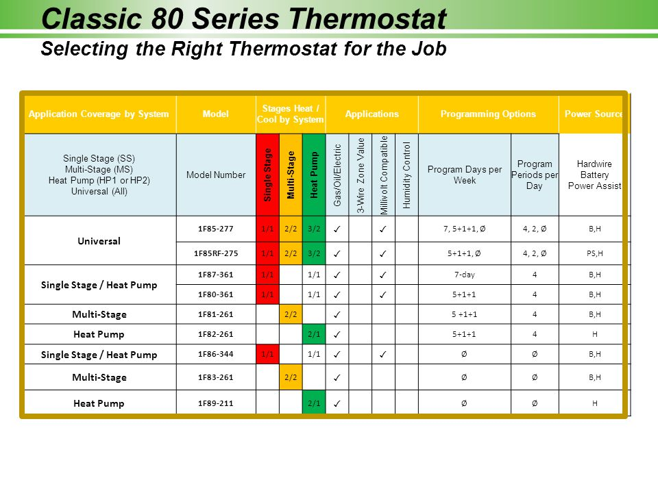 Classic 80 Series Applications ApplicationStages ProgrammingType Conventional or Heat Pump with No Aux 1/1 01F86 5+1+11F80 71F87 Conventional Only2/2 01F83 5+1+11F81 Heat Pump Only With Aux2/1 01F89 5+1+11F82 Universal3/27, 5+1+1, 01F85