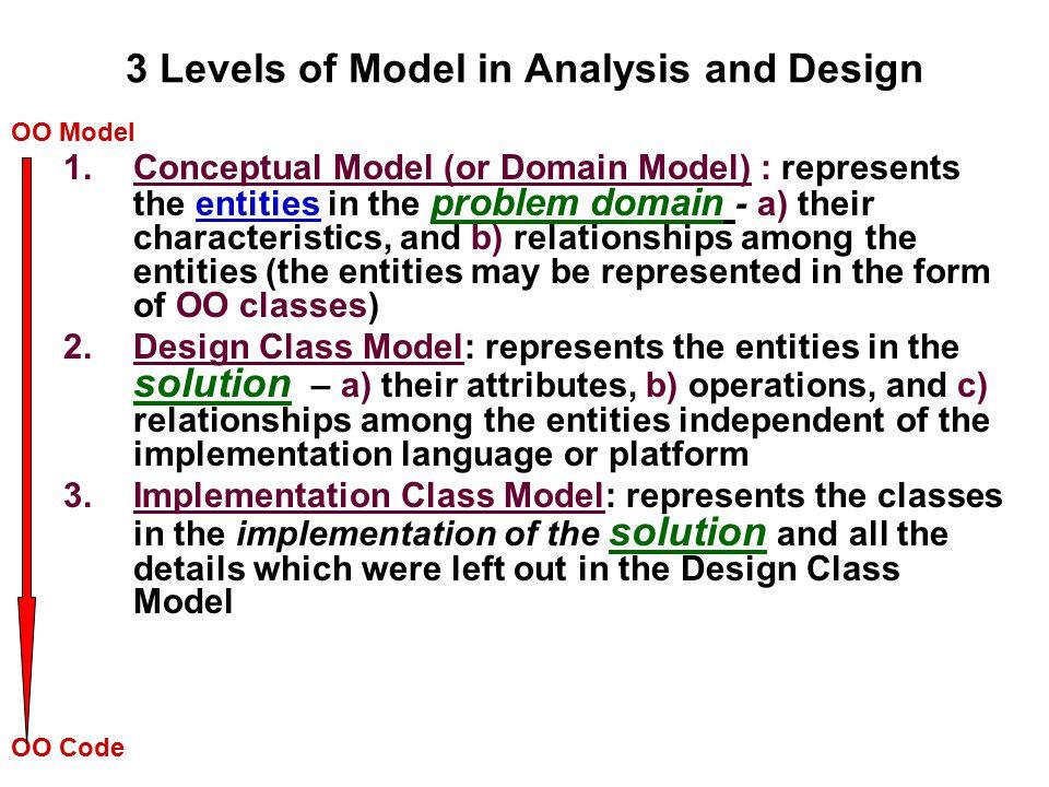 Conceptual Model Conceptual model is the bridge between requirements (problem) and design (solution).
