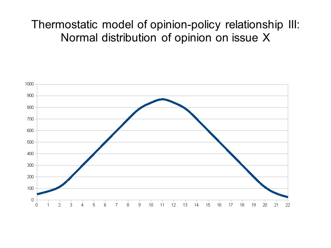 Thermostatic model of opinion-policy relationship III: Normal distribution of opinion on issue X