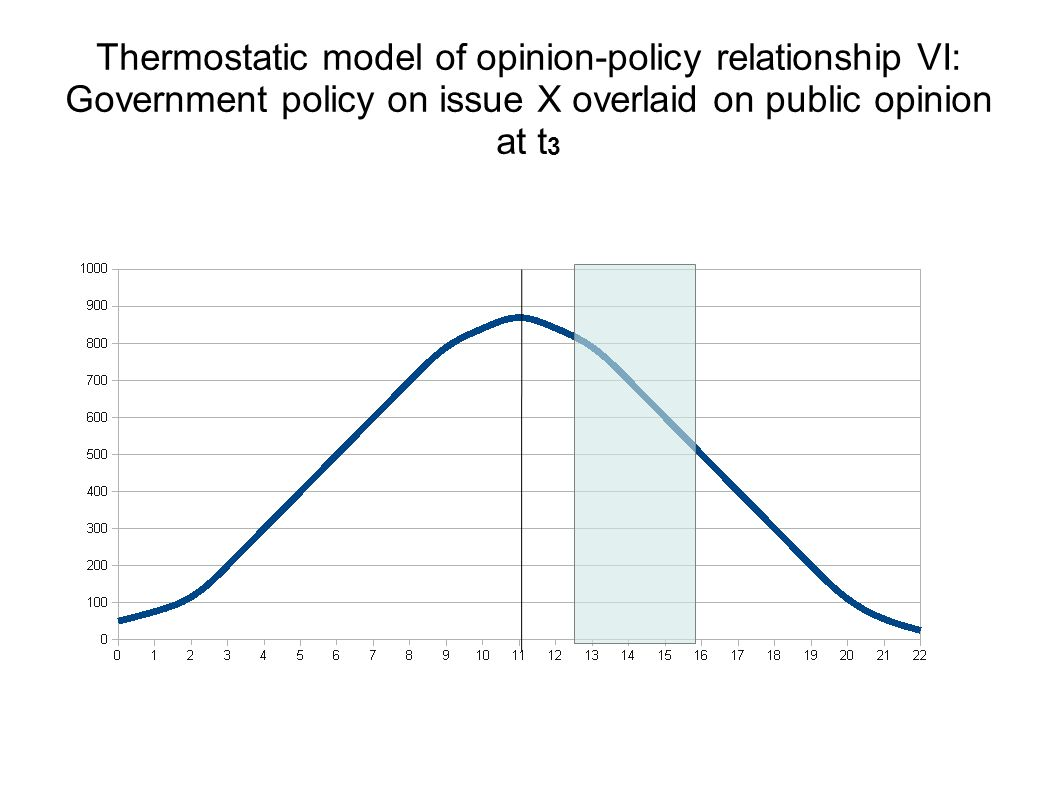 Thermostatic model of opinion-policy relationship VI: Government policy on issue X overlaid on public opinion at t 3