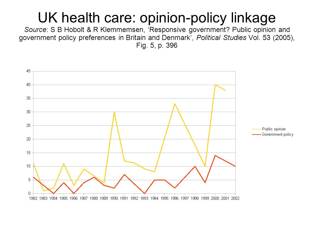 UK health care: opinion-policy linkage Source: S B Hobolt & R Klemmemsen, 'Responsive government.