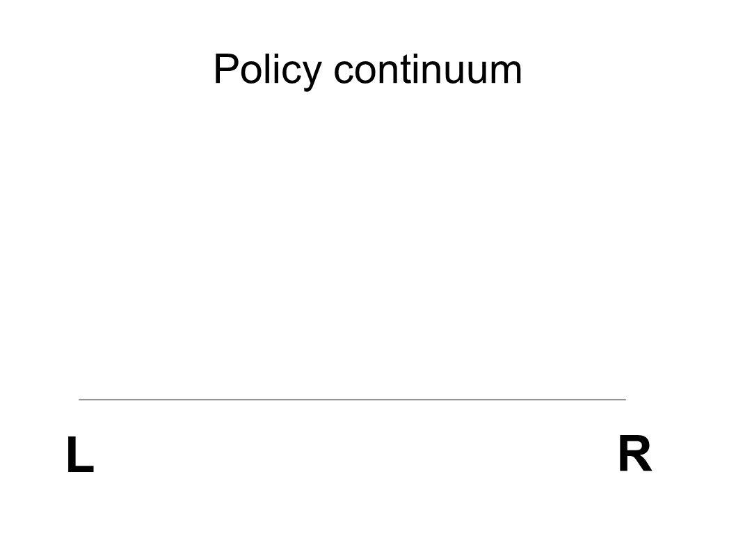 Policy continuum L R