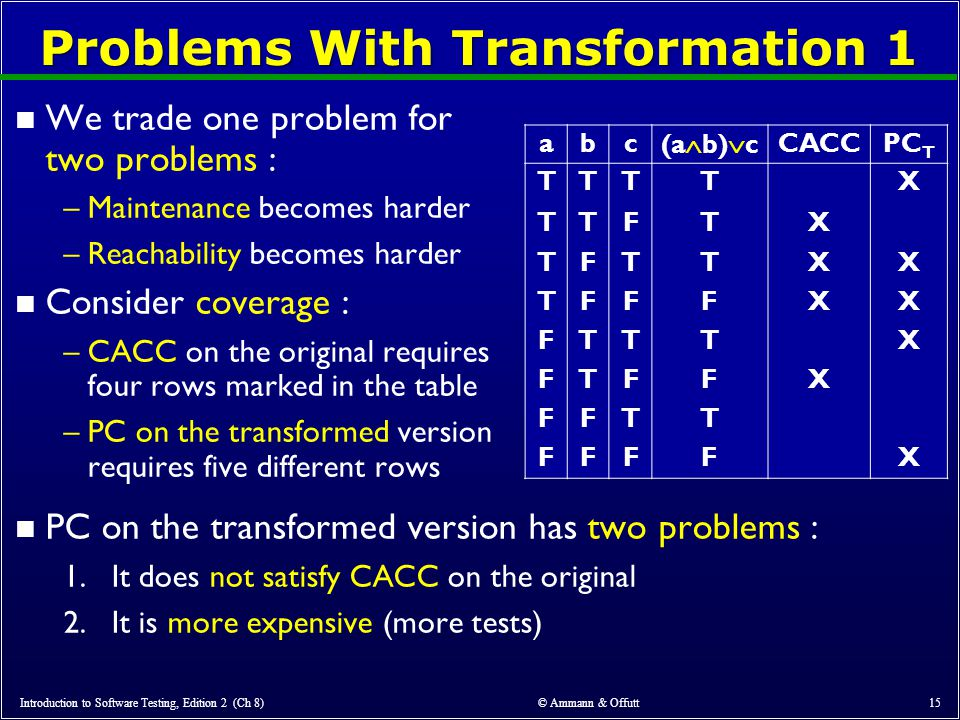 Problems With Transformation 1 n We trade one problem for two problems : –Maintenance becomes harder –Reachability becomes harder Introduction to Software Testing, Edition 2 (Ch 8) © Ammann & Offutt 15 abc (a  b)  c CACCPC T TTTTX TTFTX TFTTXX TFFFXX FTTTX FTFFX FFTT FFFFX n Consider coverage : –CACC on the original requires four rows marked in the table –PC on the transformed version requires five different rows n PC on the transformed version has two problems : 1.It does not satisfy CACC on the original 2.It is more expensive (more tests)