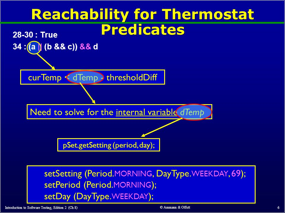 © Ammann & Offutt 6 Reachability for Thermostat Predicates 28-30 : True 34 : (a || (b && c)) && d curTemp < dTemp - thresholdDiff Introduction to Software Testing, Edition 2 (Ch 8) Need to solve for the internal variable dTemp pSet.getSetting (period, day); setSetting (Period.