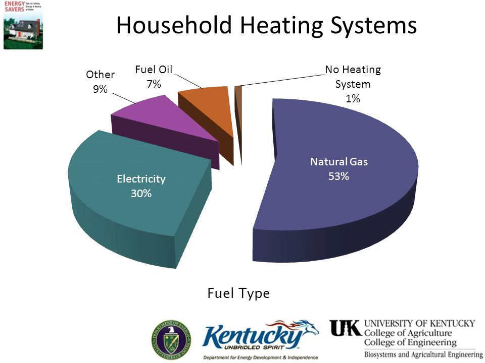 Heating and Cooling Strategy Proper equipment maintenance Appropriate insulation and air sealing Proper thermostat settings Cut energy use and reduce environmental emissions from 20% to 50%