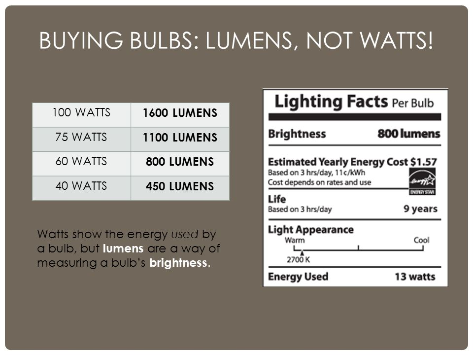 BUYING BULBS: LUMENS, NOT WATTS! 100 WATTS 1600 LUMENS 75 WATTS 1100 LUMENS 60 WATTS 800 LUMENS 40 WATTS 450 LUMENS Watts show the energy used by a bu