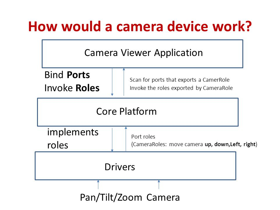 How would a camera device work.