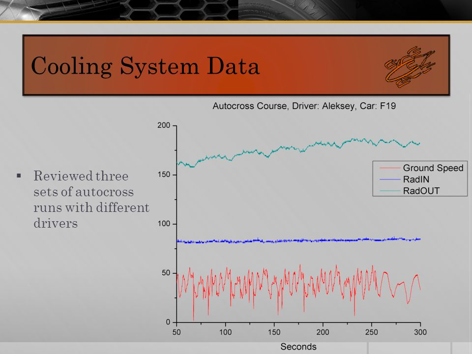 Cooling System Data  Reviewed three sets of autocross runs with different drivers