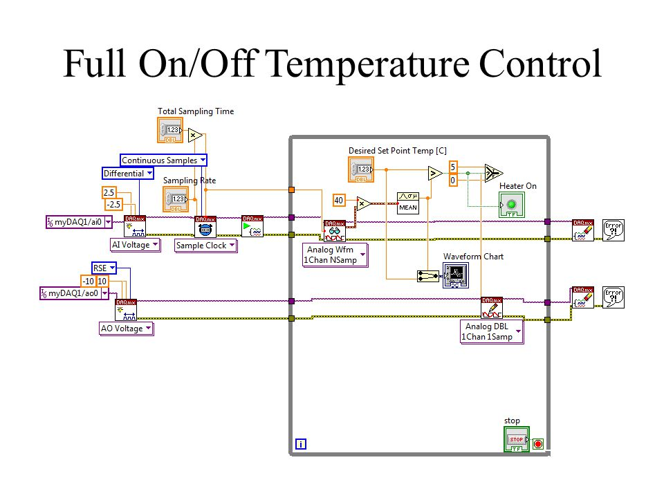 Full On/Off Temperature Control