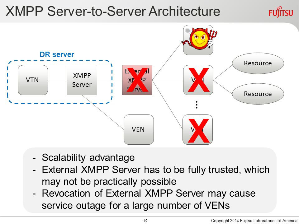 XMPP Server-to-Server Architecture VEN … Resource VTN External XMPP Server XMPP Server -Scalability advantage -External XMPP Server has to be fully trusted, which may not be practically possible -Revocation of External XMPP Server may cause service outage for a large number of VENs Copyright 2014 Fujitsu Laboratories of America 10 DR server VEN XX X