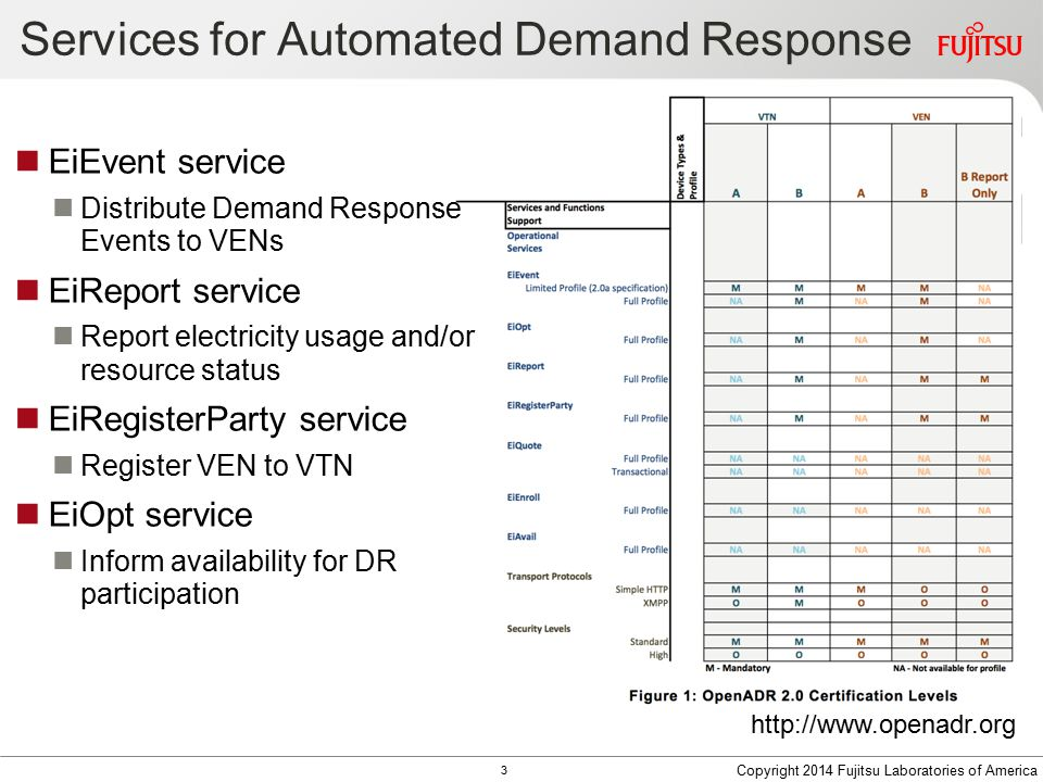 Services for Automated Demand Response http://www.openadr.org EiEvent service Distribute Demand Response Events to VENs EiReport service Report electr
