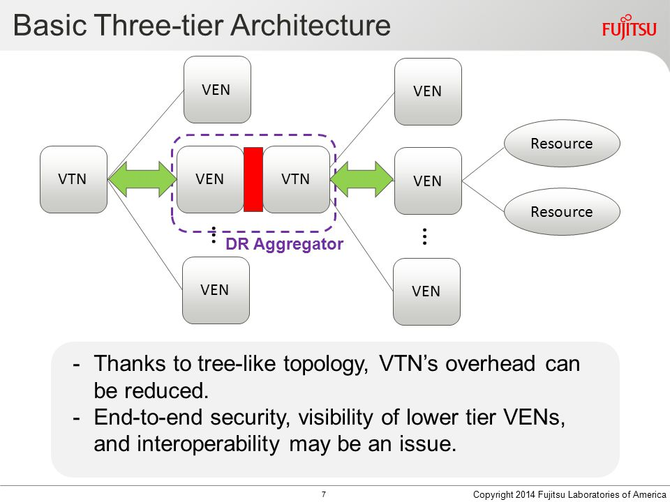 Basic Three-tier Architecture -Thanks to tree-like topology, VTN's overhead can be reduced.