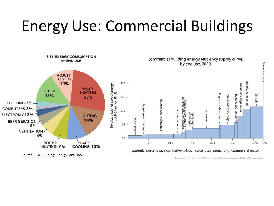 Energy Use: Commercial Buildings Source: DOE Buildings Energy Data Book
