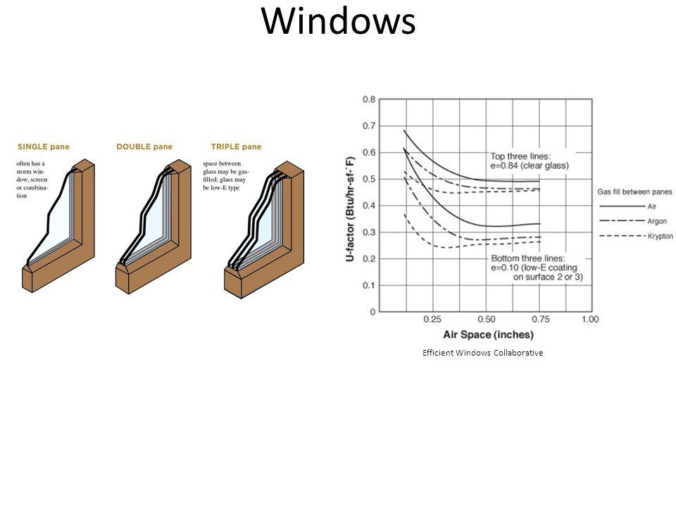 Windows Efficient Windows Collaborative