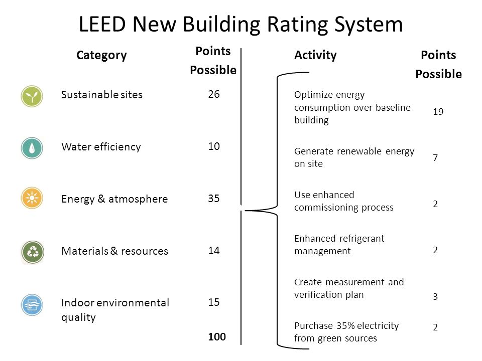 LEED New Building Rating System Sustainable sites Water efficiency Energy & atmosphere Materials & resources Indoor environmental quality Category 26 10 35 14 15 100 Points Possible Activity Points Possible Optimize energy consumption over baseline building Generate renewable energy on site Use enhanced commissioning process Enhanced refrigerant management Create measurement and verification plan Purchase 35% electricity from green sources Water efficiency Energy & atmosphere Materials & resources Indoor environmental quality 19 7 2 3 2 Total