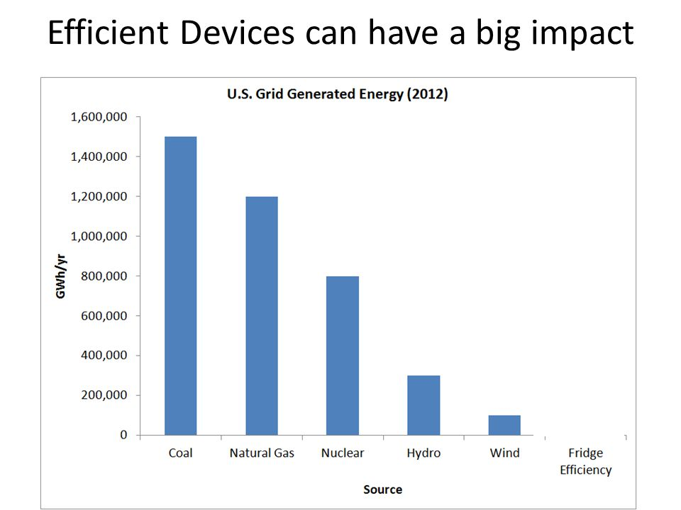 Efficient Devices can have a big impact
