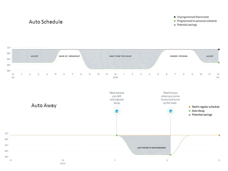 Auto Schedule Auto Away