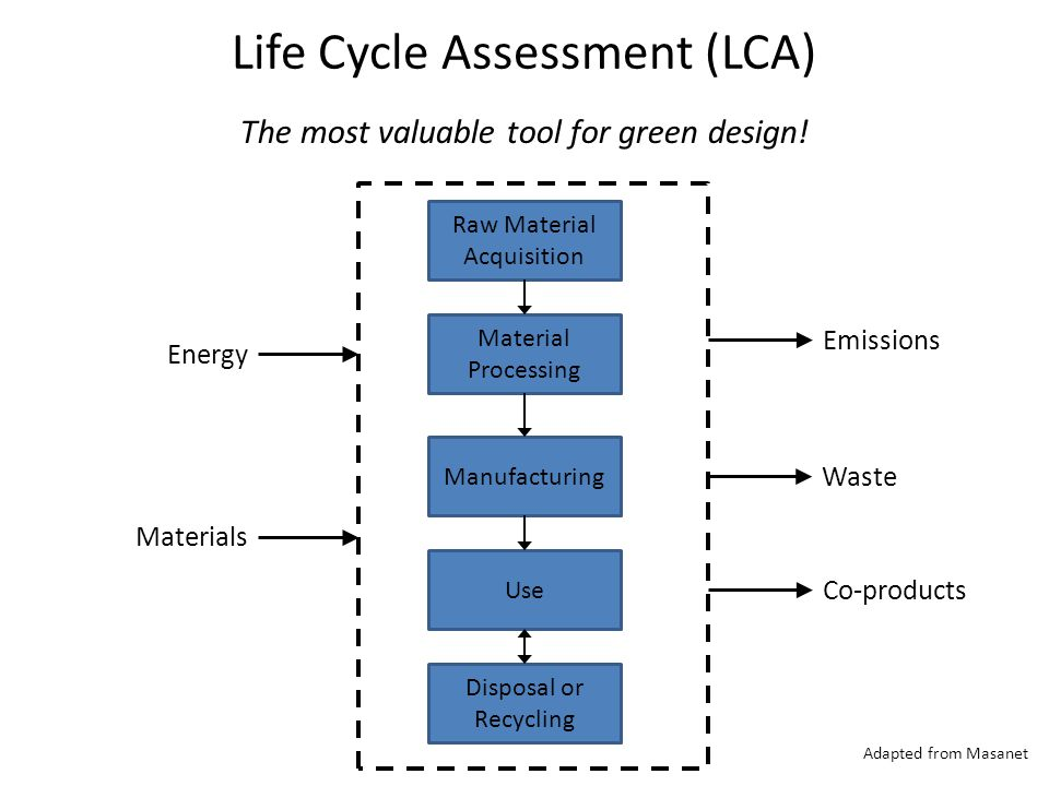 Life Cycle Assessment (LCA) The most valuable tool for green design.