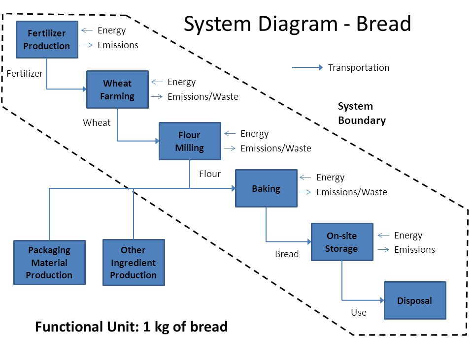 System Diagram - Bread Flour Milling Wheat Farming Fertilizer Production Baking Other Ingredient Production Packaging Material Production On-site Storage Energy Flour Emissions Disposal Energy Emissions/Waste Energy Emissions/Waste Energy Emissions/Waste Energy Emissions Wheat Fertilizer Bread Use System Boundary Transportation Functional Unit: 1 kg of bread