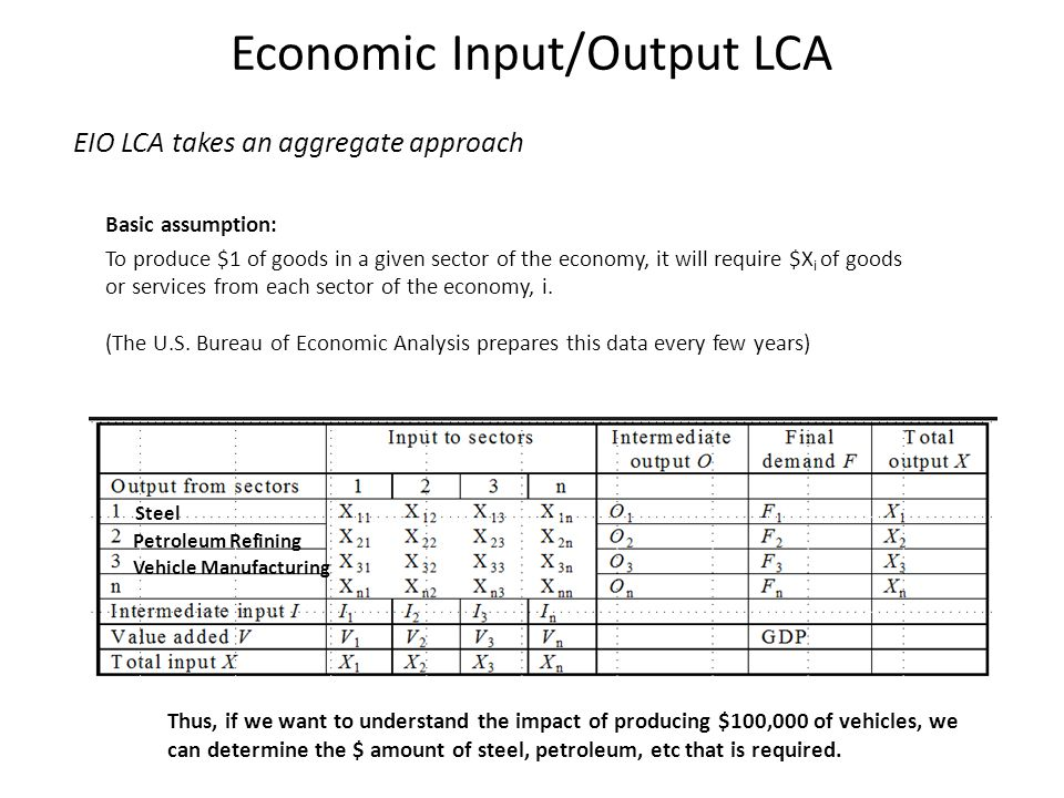 Economic Input/Output LCA EIO LCA takes an aggregate approach Basic assumption: To produce $1 of goods in a given sector of the economy, it will require $X i of goods or services from each sector of the economy, i.
