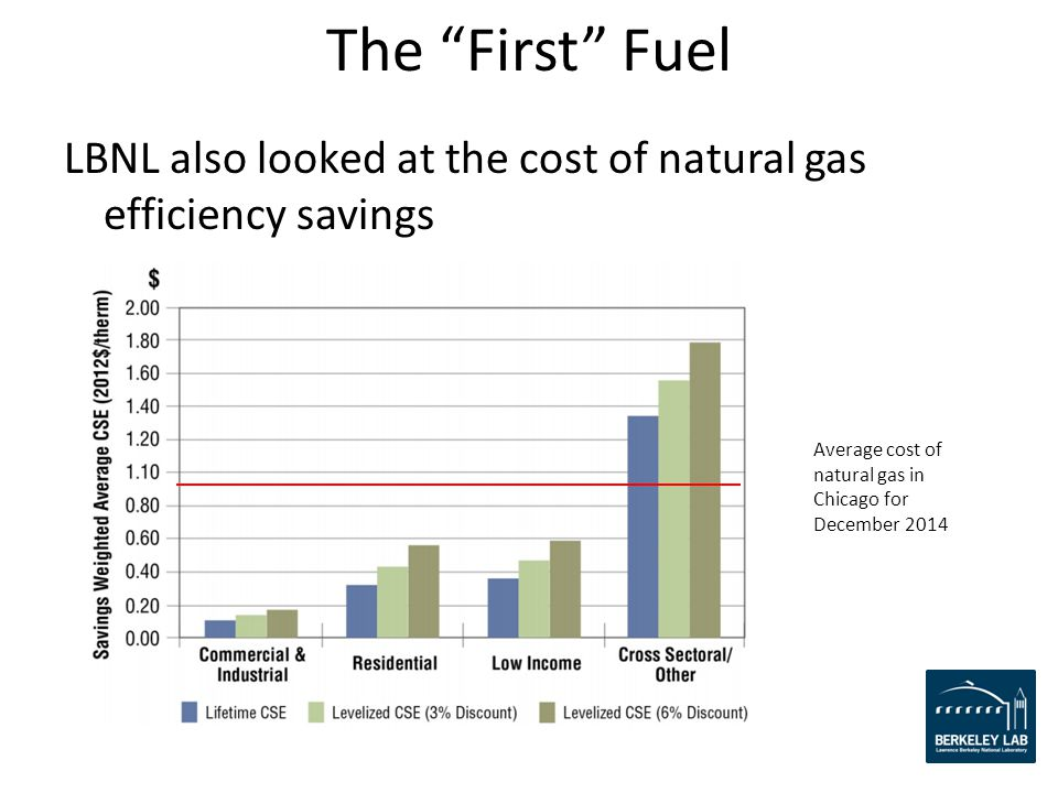 LBNL also looked at the cost of natural gas efficiency savings The First Fuel Average cost of natural gas in Chicago for December 2014