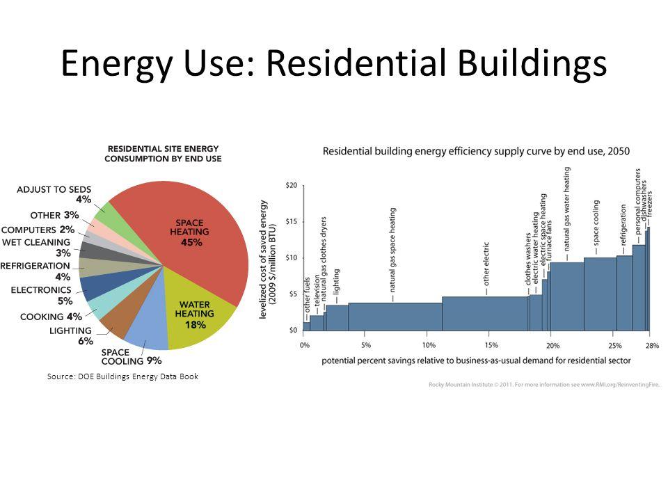 Energy Use: Residential Buildings Source: DOE Buildings Energy Data Book