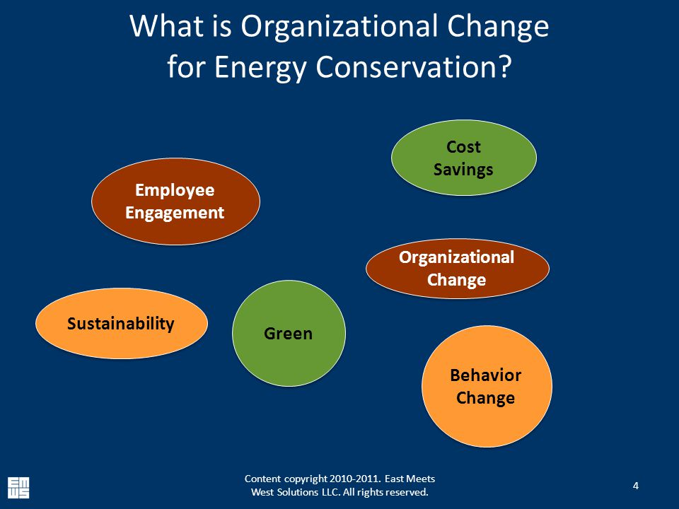 What is Organizational Change for Energy Conservation.