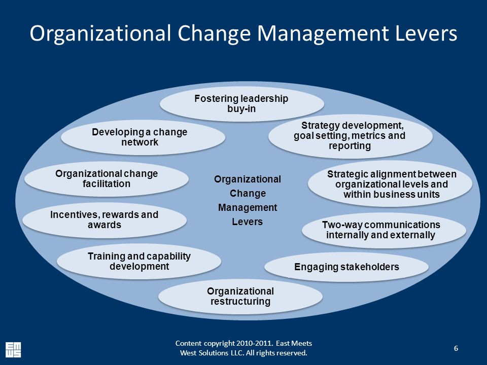 Organizational Change Management Levers 6 Organizational Change Management Levers Fostering leadership buy-in Strategy development, goal setting, metrics and reporting Strategic alignment between organizational levels and within business units Two-way communications internally and externally Engaging stakeholders Training and capability development Incentives, rewards and awards Organizational change facilitation Developing a change network Organizational restructuring Content copyright 2010-2011.