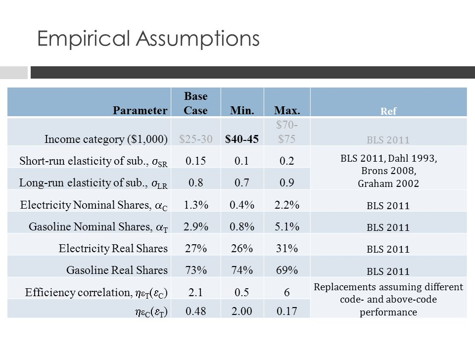 Empirical Assumptions Parameter Base CaseMin.Max.