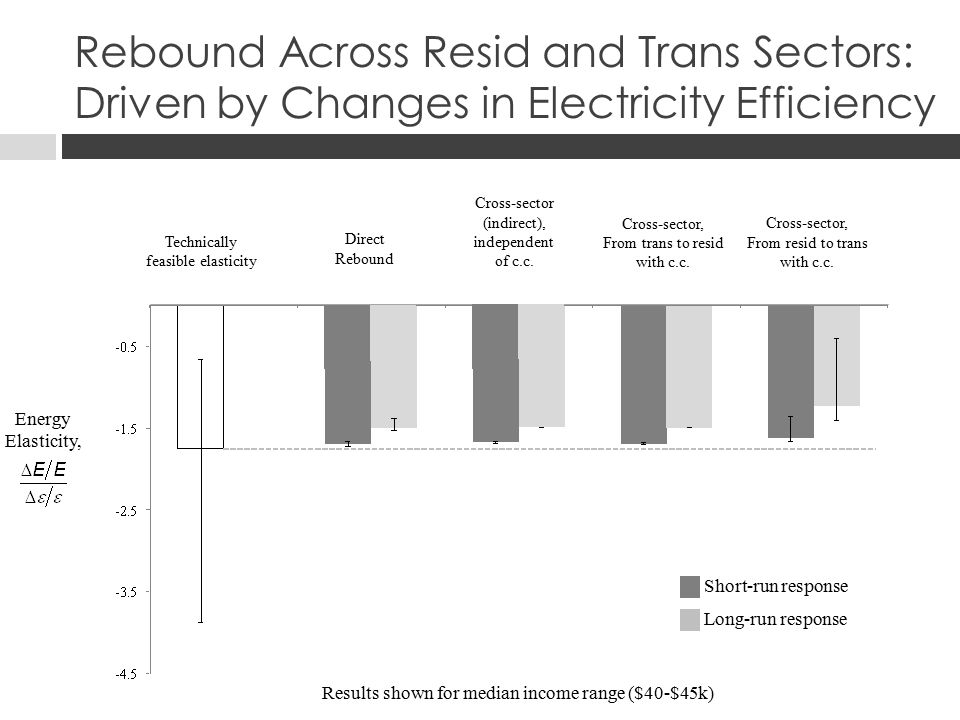 Energy Elasticity, Direct Rebound [   i (E i )+1] E i /E Technically feasible elasticity -1(E i /E +   i (  j )E j /E) Cross-sector, From trans to resid with c.c.