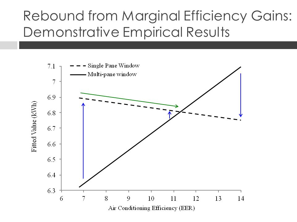 Rebound from Marginal Efficiency Gains: Demonstrative Empirical Results