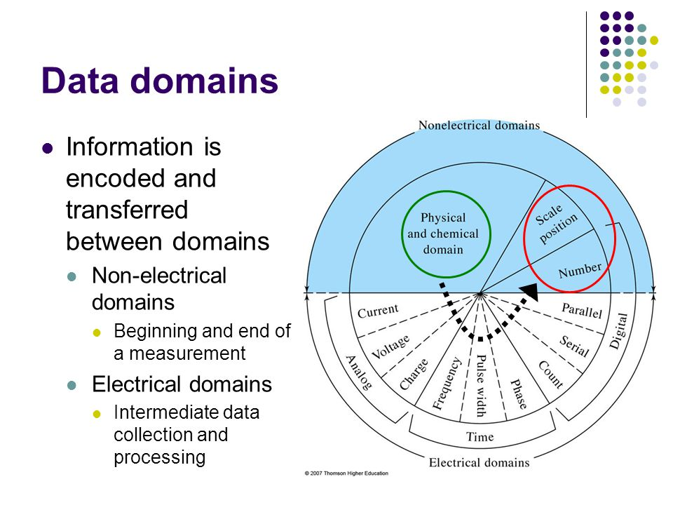 Data domains Information is encoded and transferred between domains Non-electrical domains Beginning and end of a measurement Electrical domains Intermediate data collection and processing