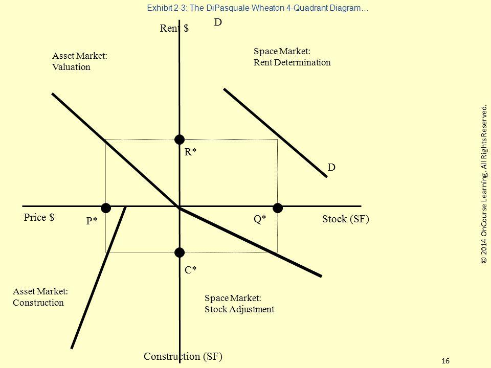 Exhibit 2-3: The DiPasquale-Wheaton 4-Quadrant Diagram… Rent $ Stock (SF) Price $ Construction (SF) Space Market: Stock Adjustment Asset Market: Const