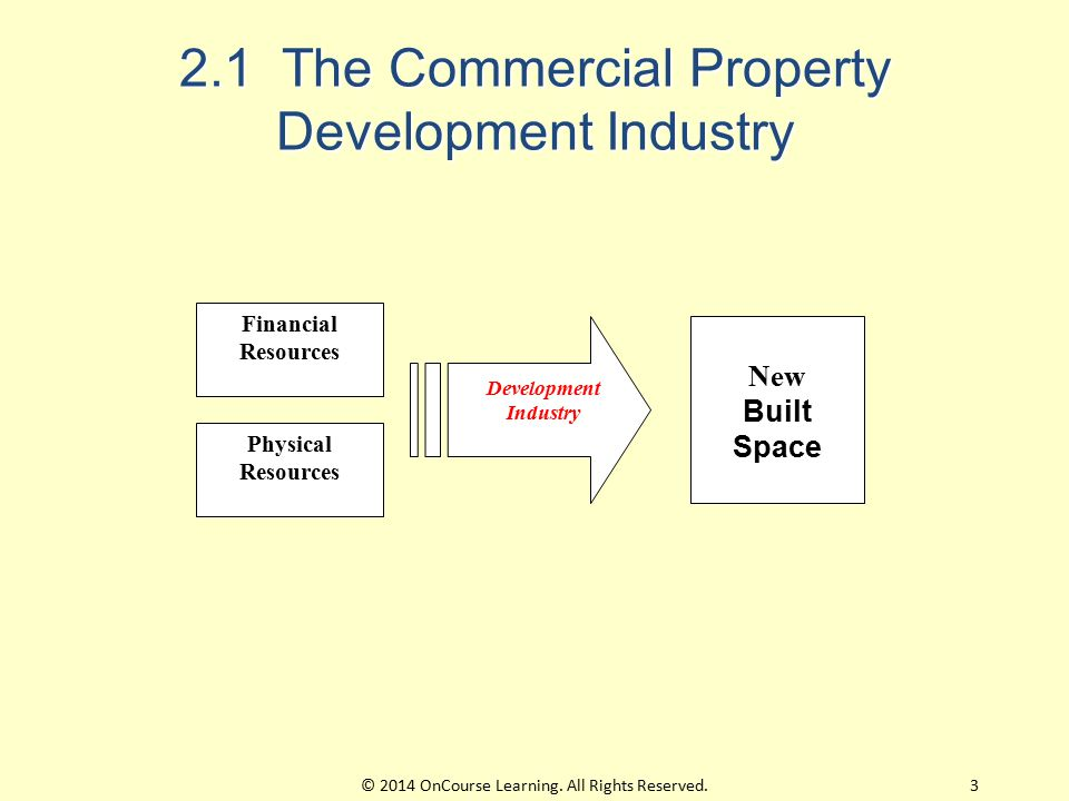2.1 The Commercial Property Development Industry Financial Resources Physical Resources New Built Space Development Industry 3© 2014 OnCourse Learning