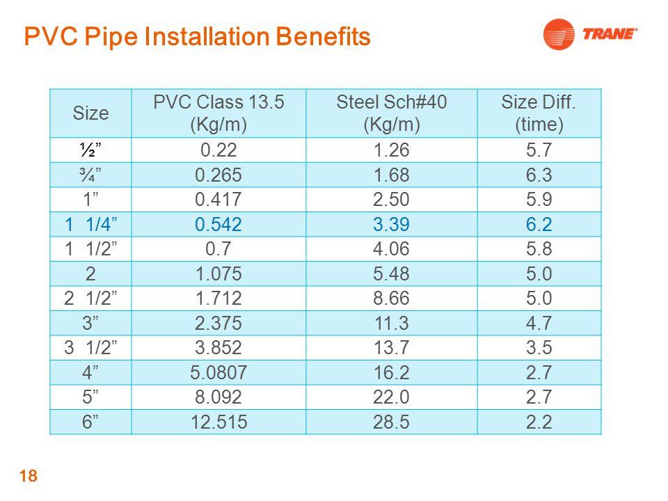 18 PVC Pipe Installation Benefits Size PVC Class 13.5 (Kg/m) Steel Sch#40 (Kg/m) Size Diff.