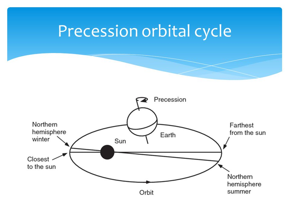 Precession orbital cycle