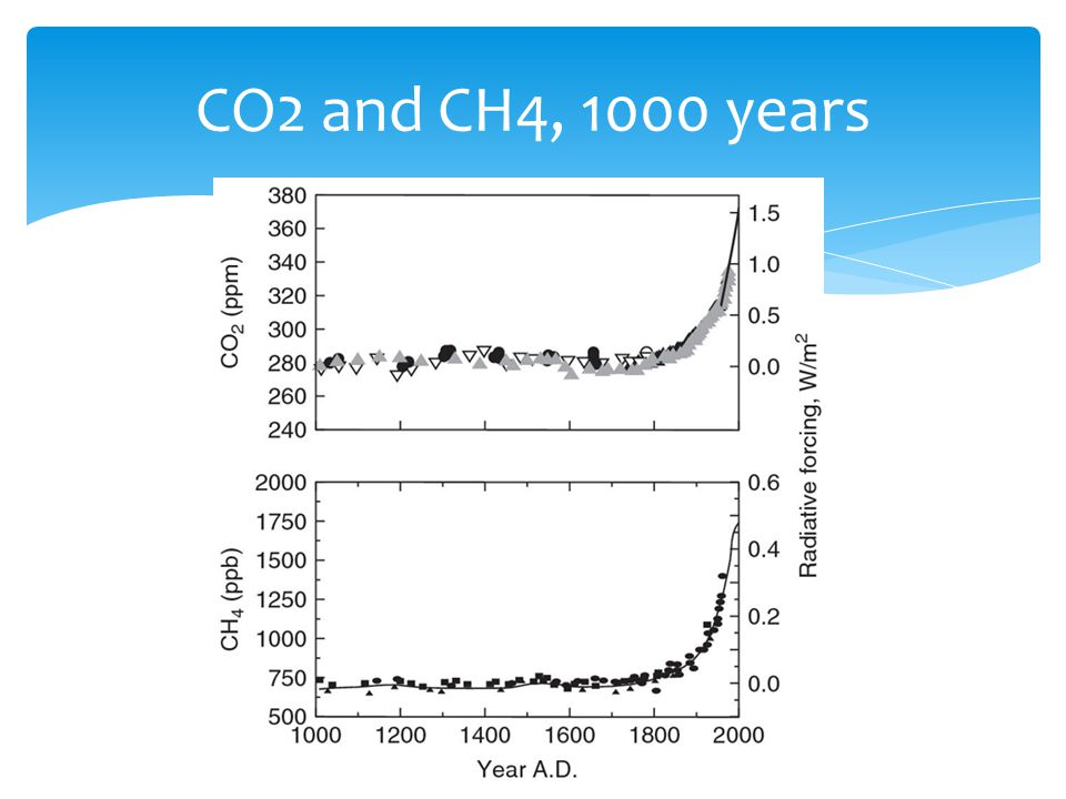 CO2 and CH4, 1000 years