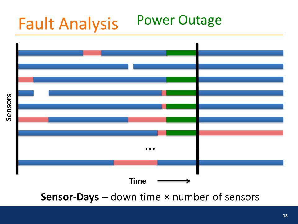 Fault Analysis 15 Power Outage Time Sensors … Sensor-Days – down time × number of sensors