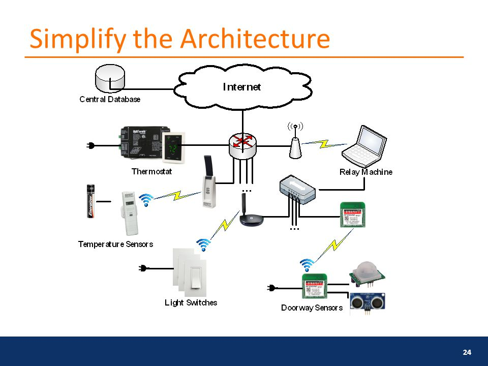 Simplify the Architecture 24