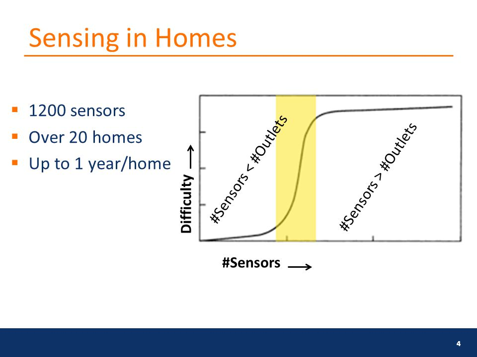 Sensing in Homes 4  1200 sensors  Over 20 homes  Up to 1 year/home Difficulty #Sensors #Sensors < #Outlets #Sensors > #Outlets