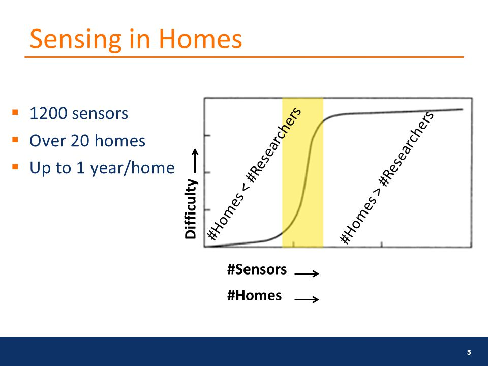 Sensing in Homes 5  1200 sensors  Over 20 homes  Up to 1 year/home Difficulty #Sensors #Homes < #Researchers #Homes > #Researchers #Homes