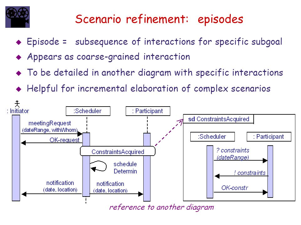 Scenario refinement: episodes reference to another diagram  Episode = subsequence of interactions for specific subgoal  Appears as coarse-grained in