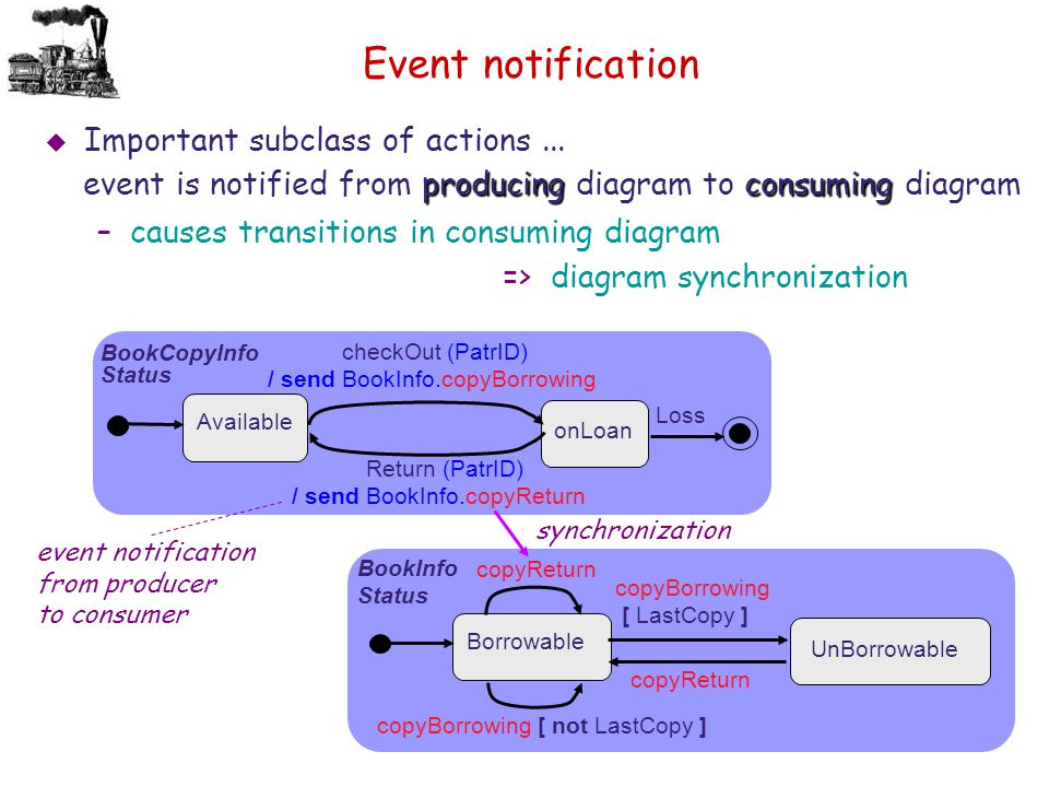 Event notification  Important subclass of actions... producingconsuming event is notified from producing diagram to consuming diagram –causes transit