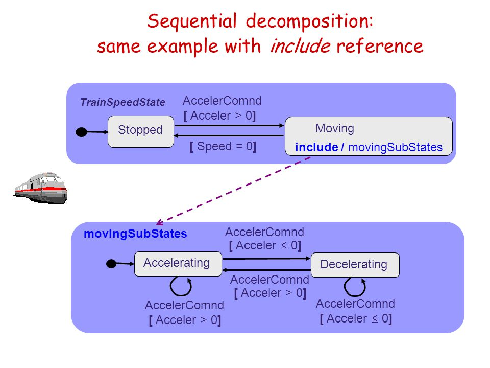 TrainSpeedState Sequential decomposition: same example with include reference AccelerComnd [ Acceler > 0] Stopped [ Speed = 0] Moving include / moving