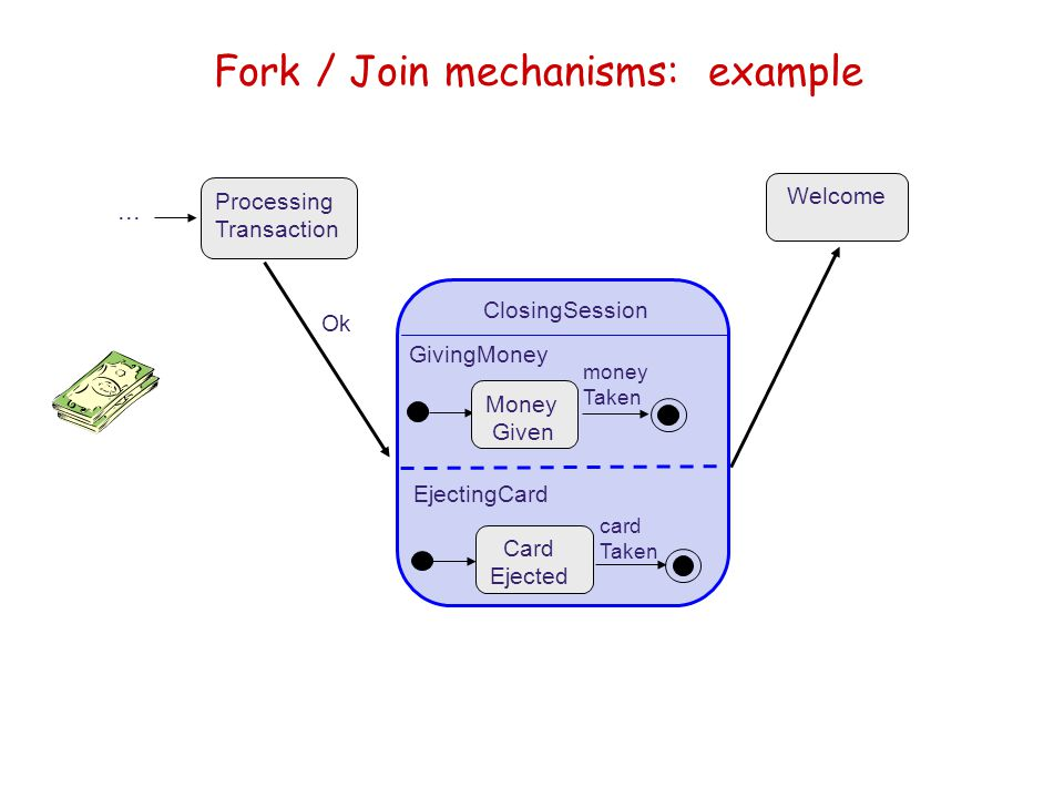 Fork / Join mechanisms: example Processing Transaction Ok... Welcome ClosingSession Money Given Card Ejected GivingMoney EjectingCard card Taken money