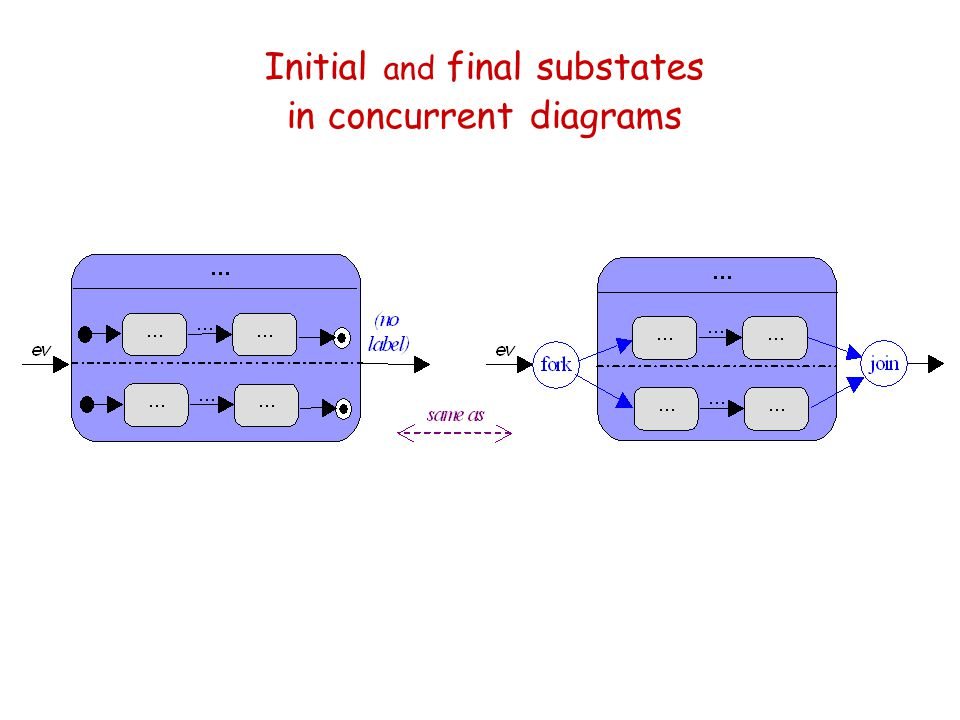 Initial and final substates in concurrent diagrams