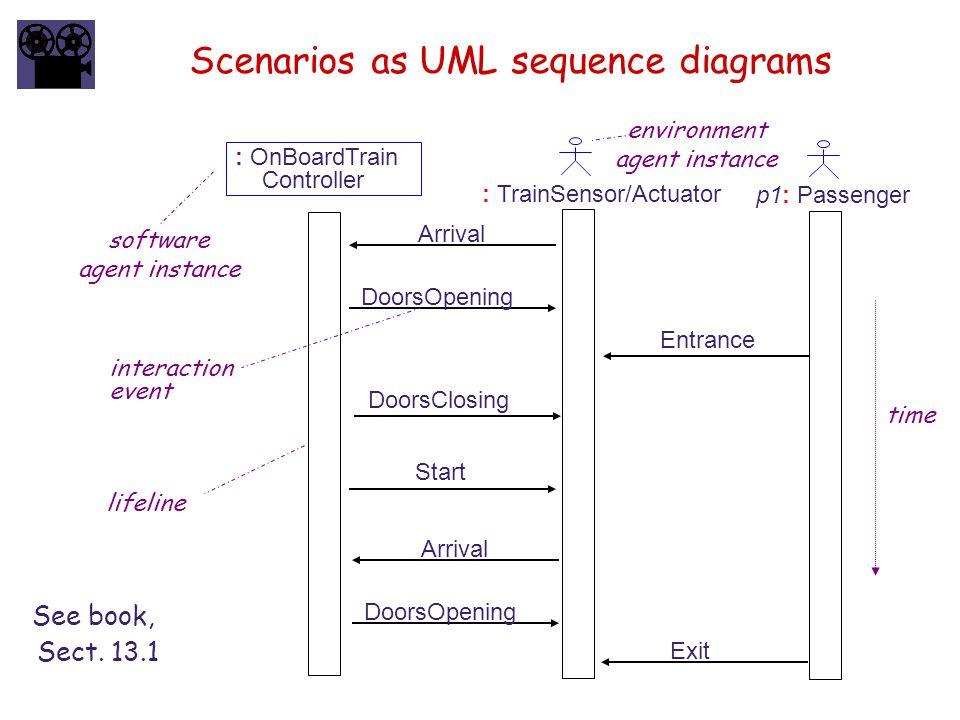 Scenarios as UML sequence diagrams p1: Passenger : TrainSensor/Actuator : OnBoardTrain Controller Arrival Entrance DoorsOpening DoorsClosing Start Arrival DoorsOpening Exit software agent instance interaction event time environment agent instance See book, Sect.