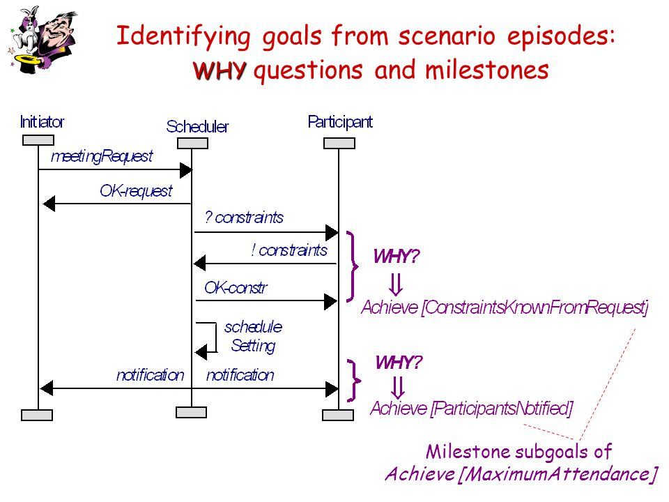 WHY Identifying goals from scenario episodes: WHY questions and milestones Milestone subgoals of Achieve [MaximumAttendance]