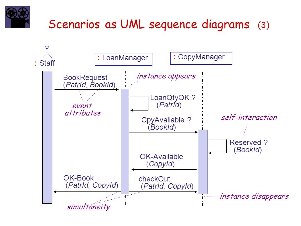 Scenarios as UML sequence diagrams (3) : LoanManager : Staff BookRequest (PatrId, BookId) : CopyManager LoanQtyOK ? (PatrId) CpyAvailable ? (BookId) R