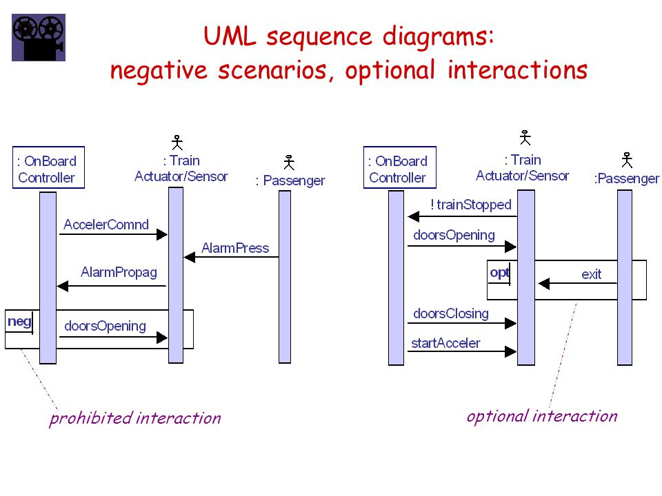 UML sequence diagrams: negative scenarios, optional interactions prohibited interaction optional interaction